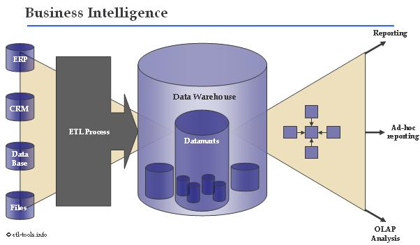 Business Intelligence - Data Warehouse - ETL