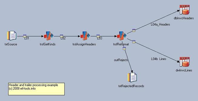 Datastage job design which solves the problem of loading an extract structured into headers and items