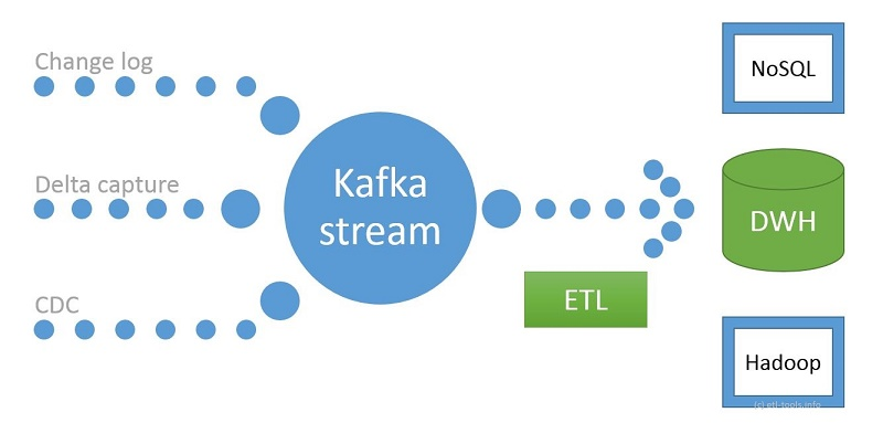 Modern real-time ETL with Kafka example